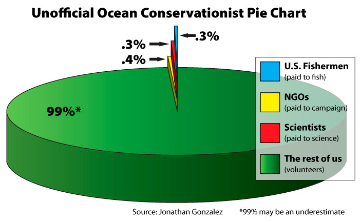 ocean-conservationists